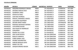 Lista de escuelas a ser cerradas en regiones de Mayagüez, Ponce y Arecibo