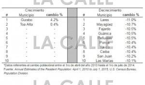 """Tabla con los mayores porcentajes de crecimiento y perdida de población en los municipios de Puerto Rico en el primer lustro de esta década. Haga """"click"""" sobre la imagen (Fuente Instituto de Estadísticas de Puerto Rico)."""