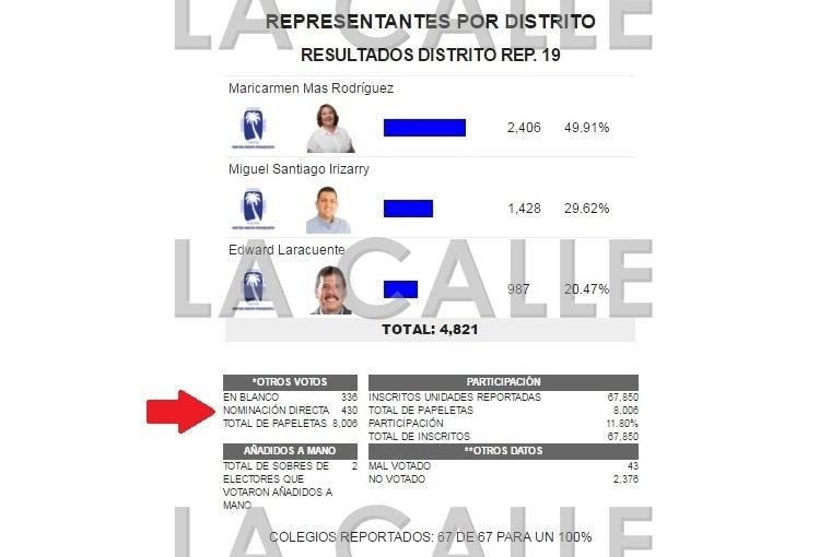 Resultados de las votaciones primaristas en el Distrito 19 (Fuente CEE).