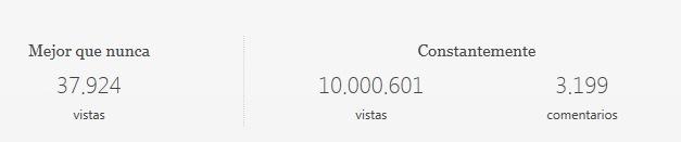 El número de visitas a las 1:30 de la tarde del domingo. Actualmente, LA CALLE Digital está promediando más de 350 mil visitantes mensuales (Fuente WordPress).