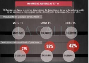 Comprometido el presupuesto de Yauco… Contralora señala déficits e irregularidades bajo incumbencia de Abel Nazario