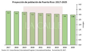 Censo pronostica que población de Puerto Rico estará en menos de 3 millones para el 2025