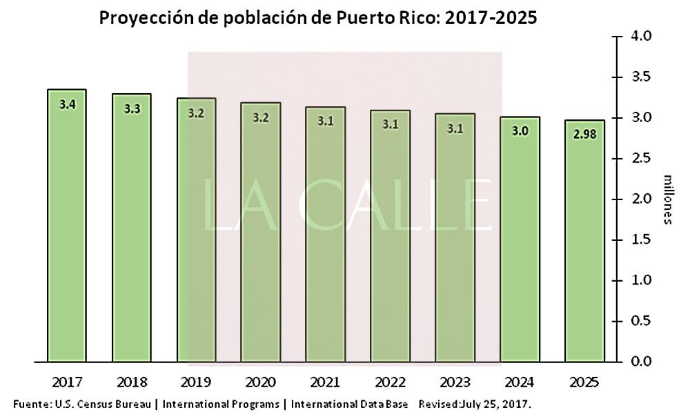 proyeccion problacion pr 2025